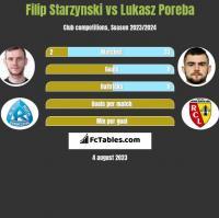 Filip Starzynski vs Lukasz Poreba h2h player stats