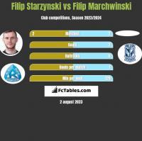 Filip Starzynski vs Filip Marchwinski h2h player stats