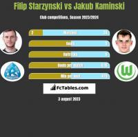 Filip Starzynski vs Jakub Kaminski h2h player stats