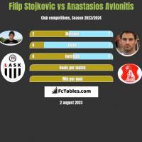 Filip Stojkovic vs Anastasios Avlonitis h2h player stats