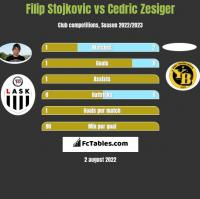 Filip Stojkovic vs Cedric Zesiger h2h player stats