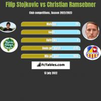 Filip Stojkovic vs Christian Ramsebner h2h player stats