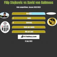 Filip Stojkovic vs David von Ballmoos h2h player stats