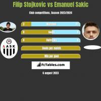 Filip Stojkovic vs Emanuel Sakic h2h player stats