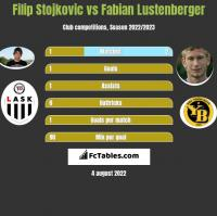Filip Stojkovic vs Fabian Lustenberger h2h player stats