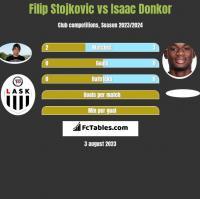 Filip Stojkovic vs Isaac Donkor h2h player stats