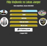 Filip Stojkovic vs Lukas Jaeger h2h player stats