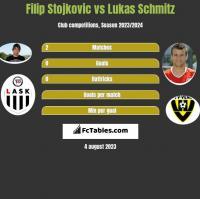 Filip Stojkovic vs Lukas Schmitz h2h player stats