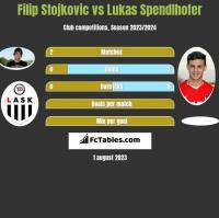 Filip Stojkovic vs Lukas Spendlhofer h2h player stats