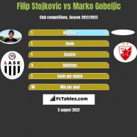 Filip Stojkovic vs Marko Gobeljic h2h player stats