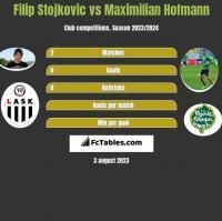Filip Stojkovic vs Maximilian Hofmann h2h player stats