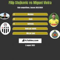 Filip Stojkovic vs Miguel Vieira h2h player stats