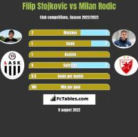Filip Stojkovic vs Milan Rodić h2h player stats