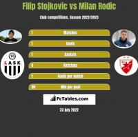 Filip Stojkovic vs Milan Rodic h2h player stats