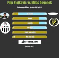 Filip Stojkovic vs Milos Degenek h2h player stats