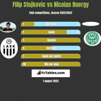 Filip Stojkovic vs Nicolas Buergy h2h player stats