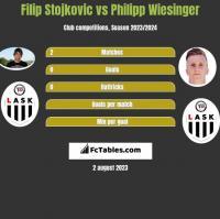 Filip Stojkovic vs Philipp Wiesinger h2h player stats