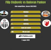 Filip Stojkovic vs Radovan Pankov h2h player stats