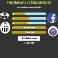 Filip Stojkovic vs Reinhold Ranftl h2h player stats