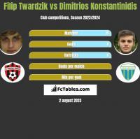 Filip Twardzik vs Dimitrios Konstantinidis h2h player stats