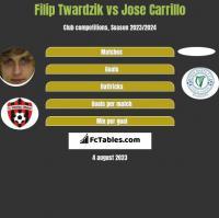 Filip Twardzik vs Jose Carrillo h2h player stats
