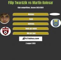 Filip Twardzik vs Martin Kolesar h2h player stats
