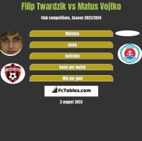 Filip Twardzik vs Matus Vojtko h2h player stats