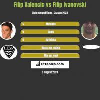 Filip Valencic vs Filip Ivanovski h2h player stats
