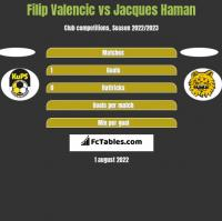 Filip Valencic vs Jacques Haman h2h player stats