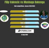 Filip Valencic vs Mushaga Bakenga h2h player stats