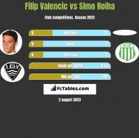 Filip Valencic vs Simo Roiha h2h player stats