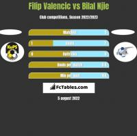 Filip Valencic vs Bilal Njie h2h player stats