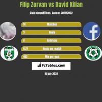 Filip Zorvan vs David Kilian h2h player stats