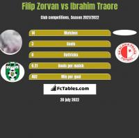 Filip Zorvan vs Ibrahim Traore h2h player stats