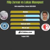 Filip Zorvan vs Lukas Masopust h2h player stats