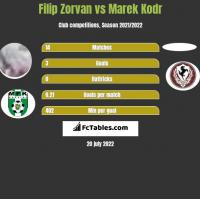 Filip Zorvan vs Marek Kodr h2h player stats
