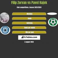 Filip Zorvan vs Pavel Hajek h2h player stats