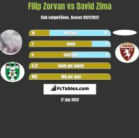 Filip Zorvan vs David Zima h2h player stats