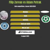 Filip Zorvan vs Adam Petrak h2h player stats