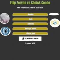 Filip Zorvan vs Cheick Conde h2h player stats
