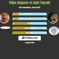 Filipe Augusto vs Adel Taarabt h2h player stats