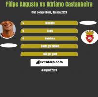 Filipe Augusto vs Adriano Castanheira h2h player stats