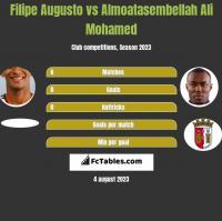 Filipe Augusto vs Almoatasembellah Ali Mohamed h2h player stats