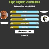 Filipe Augusto vs Carlinhos h2h player stats