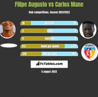 Filipe Augusto vs Carlos Mane h2h player stats