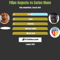 Filipe Augusto vs Carlos Mane h2h player stats