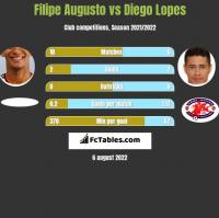 Filipe Augusto vs Diego Lopes h2h player stats