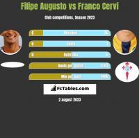 Filipe Augusto vs Franco Cervi h2h player stats