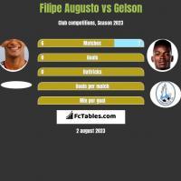 Filipe Augusto vs Gelson h2h player stats