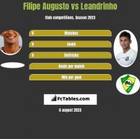 Filipe Augusto vs Leandrinho h2h player stats